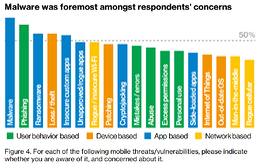 Mobile Endgeräte als Risikoherd – Unternehmen immer noch nicht ausreichend geschützt